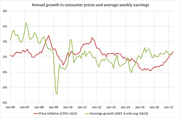 Graph mapping the annual growth in consumer prices and weekly earnings since January 06 (Source: Office for National Statistics)
