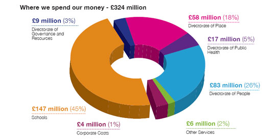Council Tax Spending