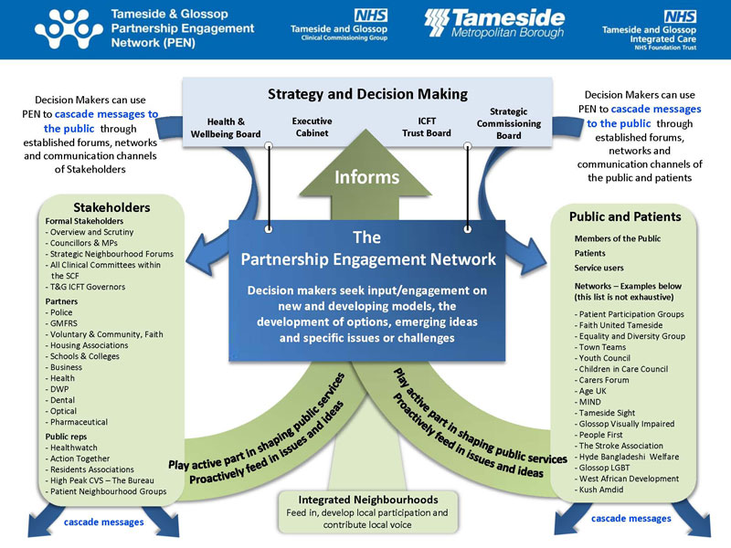 Tameside and Glossop Partenrship Engagement Network PEN
