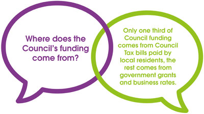 Where does the Council's funding come from