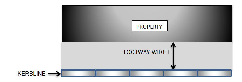 Diagram of the width of the footway